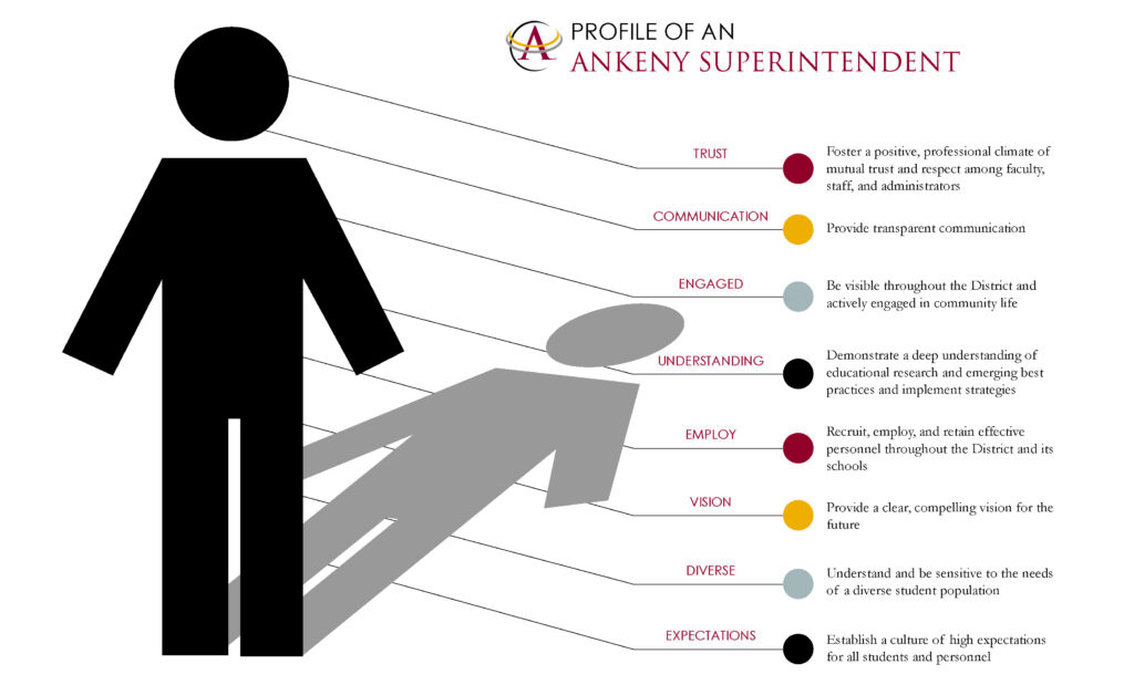 PROFILE OF A SUPERINTENDENT